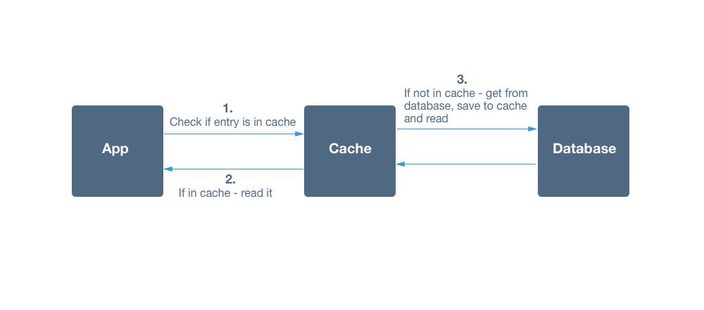 Design Cache Interviewbit